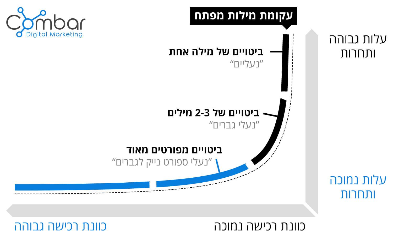 תאוריית הזנב הארוך